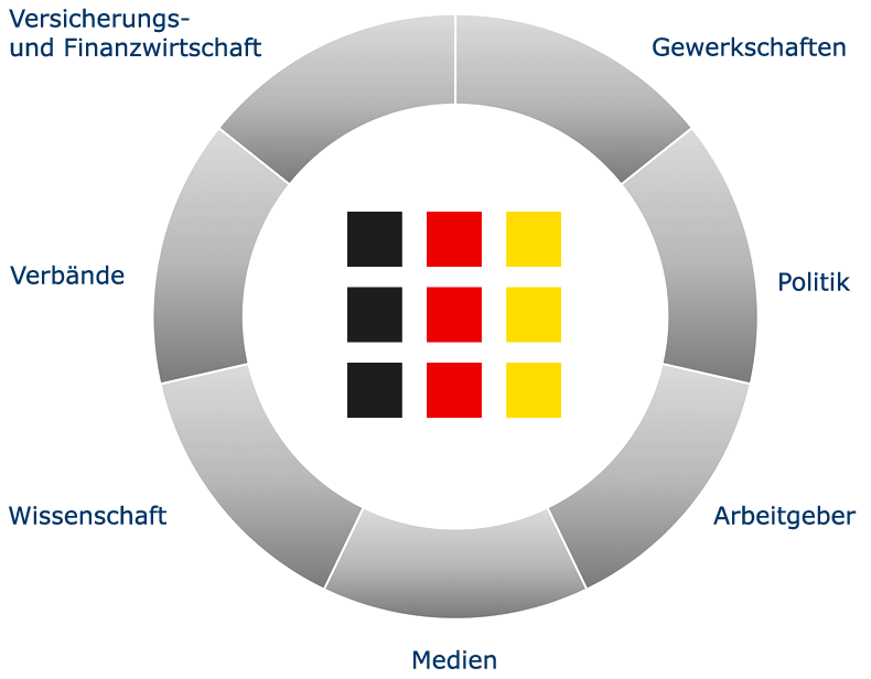 Aktionsradius der Deutschen Renten Information